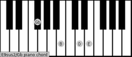 E9sus2\Gb piano chord