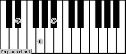 Diagram for piano click here to get the eb chord diagram for guitar