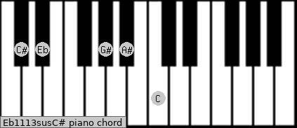 Eb11/13sus/C# Piano chord chart