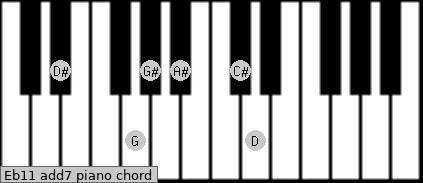 Eb11 add(7) piano chord