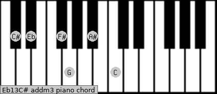 Eb13/C# add(m3) Piano chord chart
