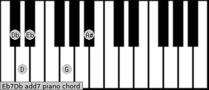Eb7/Db add(7) piano chord