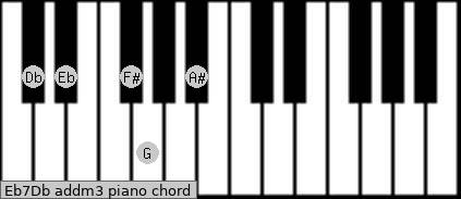 Eb7/Db add(m3) piano chord
