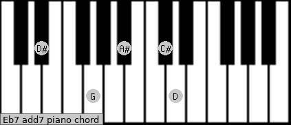 Eb7 add(7) piano chord