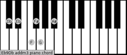 Eb9/Db add(m3) piano chord