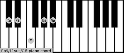 Eb9/11sus/C# Piano chord chart