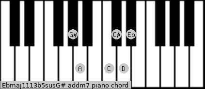 Ebmaj11/13b5sus/G# add(m7) piano chord