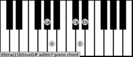 Ebmaj11b5sus/G# add(m7) piano chord