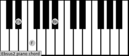 Ebsus2 Piano chord chart