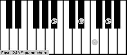 Ebsus2/4/A# Piano chord chart