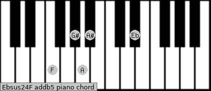 Ebsus2/4/F add(b5) piano chord