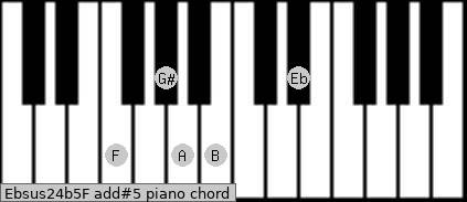 Ebsus2/4(b5)/F add(#5) piano chord