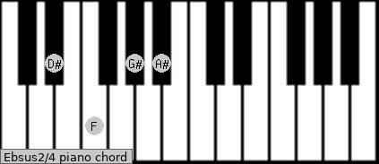 Ebsus2/4 piano chord