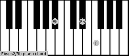 Ebsus2\Bb piano chord