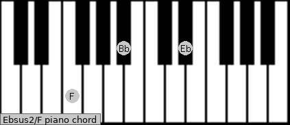 Ebsus2\F piano chord