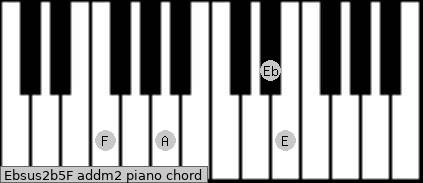 Ebsus2(b5)/F add(m2) piano chord