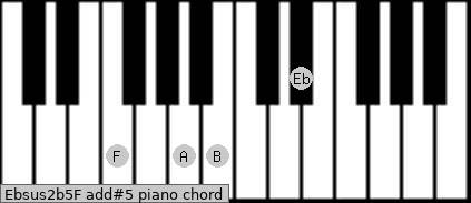 Ebsus2(b5)/F add(#5) piano chord