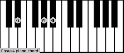 Ebsus4 Piano chord chart