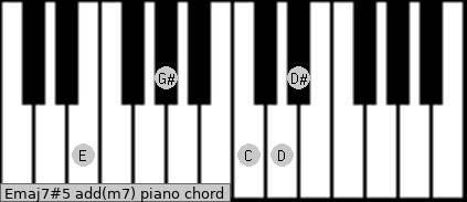 Emaj7#5 add(m7) piano chord