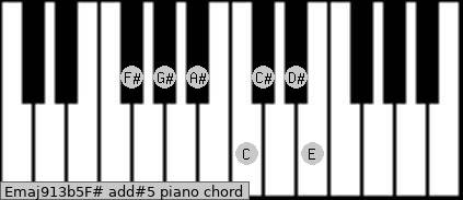 Emaj9/13b5/F# add(#5) piano chord