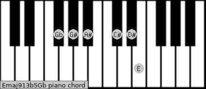 Emaj9/13b5/Gb piano chord