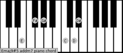 Emaj9#5 add(m7) piano chord