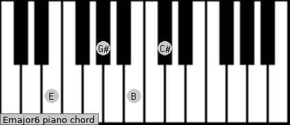 Emajor6 Piano chord chart