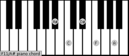 F11\A# piano chord
