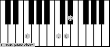 F13sus piano chord