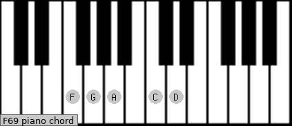 F6/9 Piano Chord | F sixth ninth Charts, Sounds and Intervals