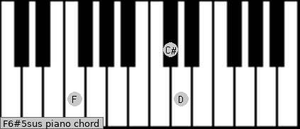 F6#5sus piano chord