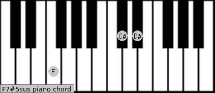 F7#5sus piano chord