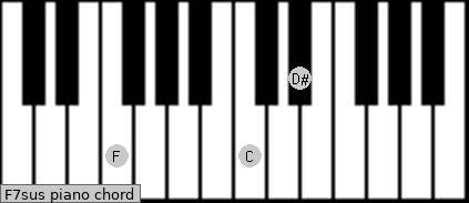 F7sus piano chord