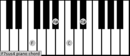 F7sus4 Piano chord chart