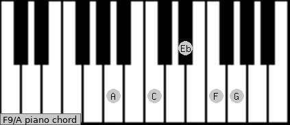 F9\A piano chord