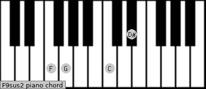 F9sus2 Piano chord chart