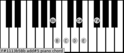 F#11/13b5/Bb add(#5) piano chord