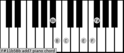 F#11b5/Bb add(7) piano chord