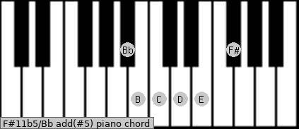 F#11b5/Bb add(#5) piano chord
