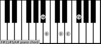 F#11#5/A# Piano chord chart