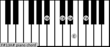 F#13/A# Piano chord chart