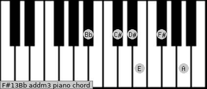 F#13/Bb add(m3) piano chord