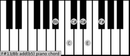 F#13/Bb add(b5) piano chord