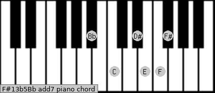 F#13b5/Bb add(7) piano chord