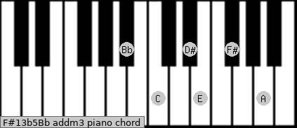 F#13b5/Bb add(m3) piano chord