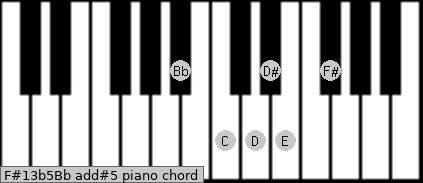 F#13b5/Bb add(#5) piano chord