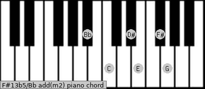 F#13b5/Bb add(m2) piano chord