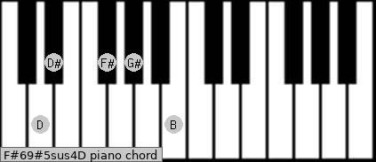 F#6/9#5sus4/D Piano chord chart