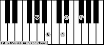 F#6/9#5sus4/G# Piano chord chart