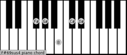 F#6/9sus4 Piano chord chart